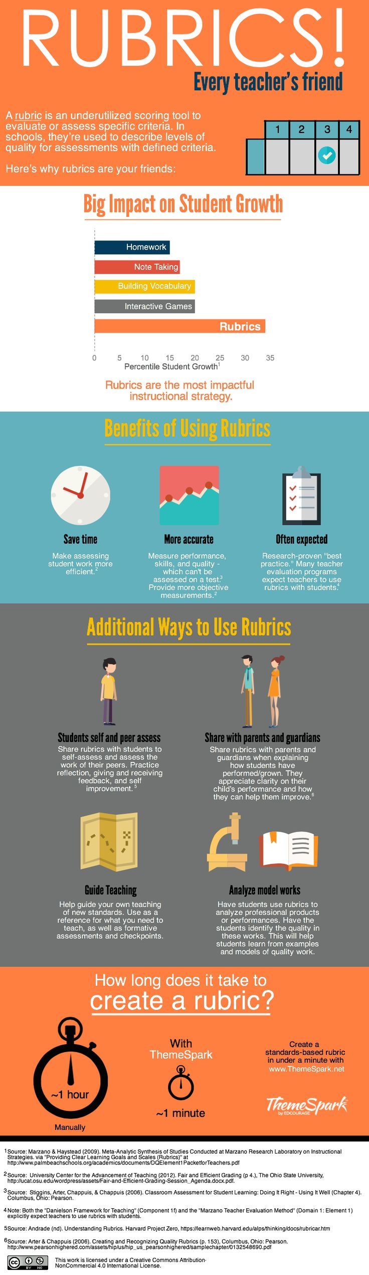 Infographic powerpoints for teachers