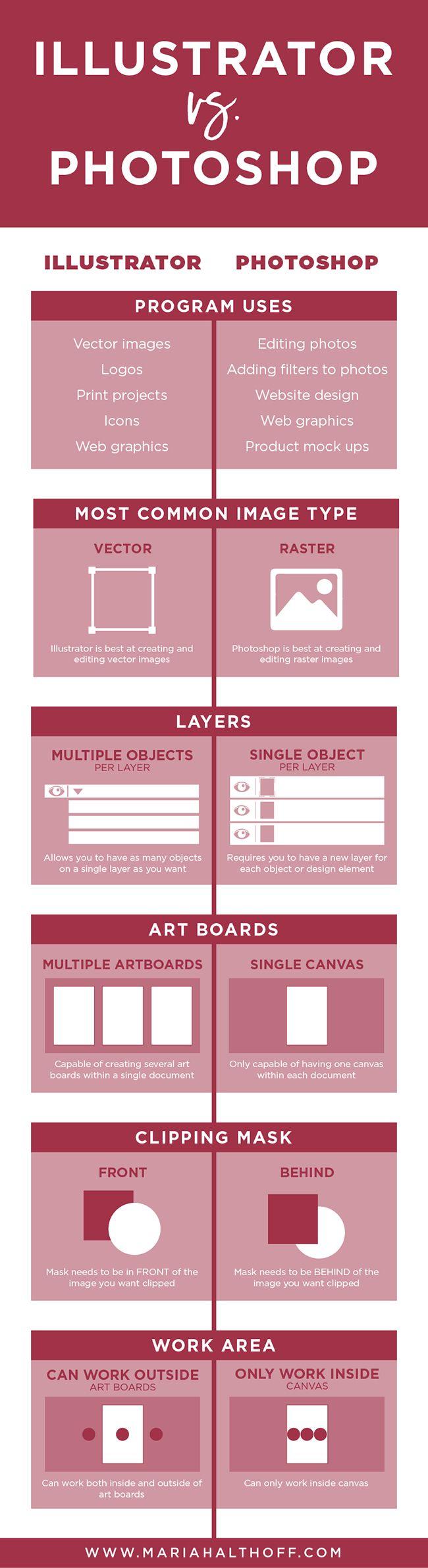 Infographic illustrator or photoshop