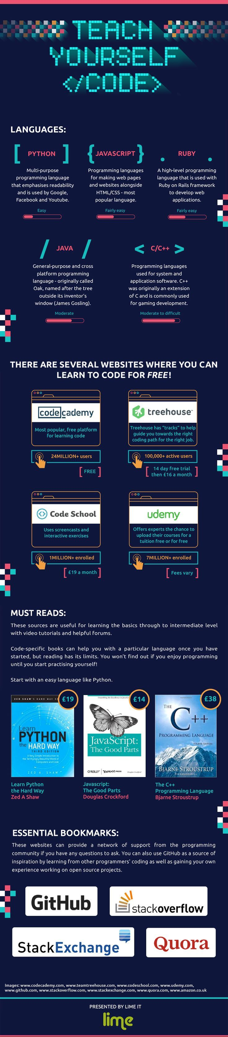 Infographic tutorials on html coding