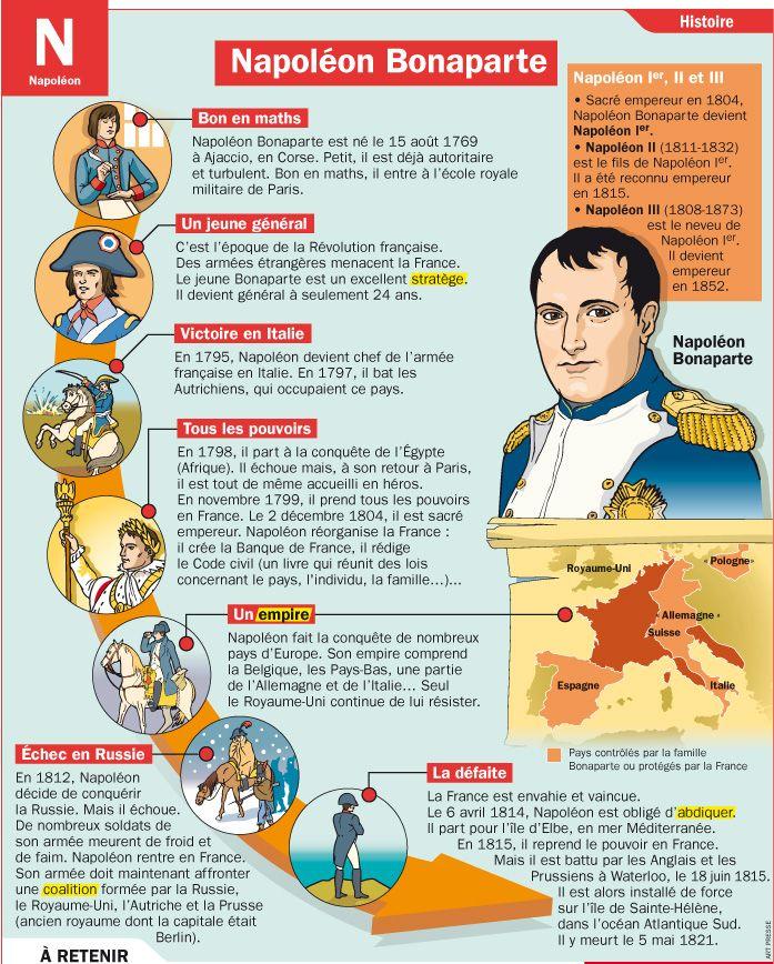 Infographic napoleon