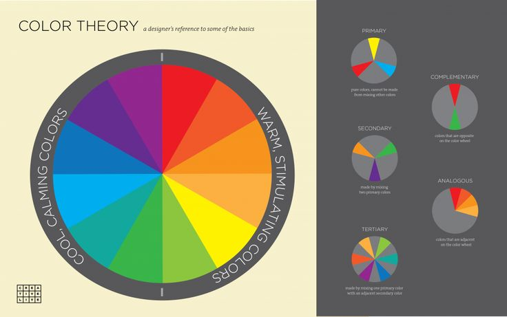 Infographic design theory
