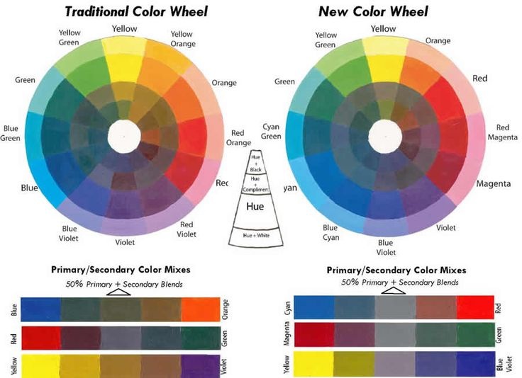 Color Wheel In Makeup Artistry Makeup Daily