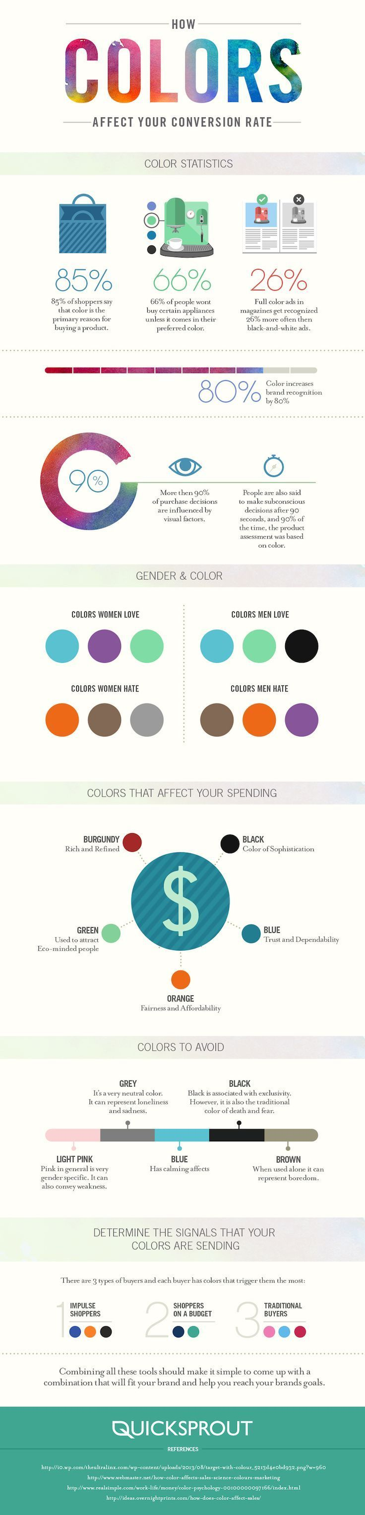 How do colors affect purchases Infographic
