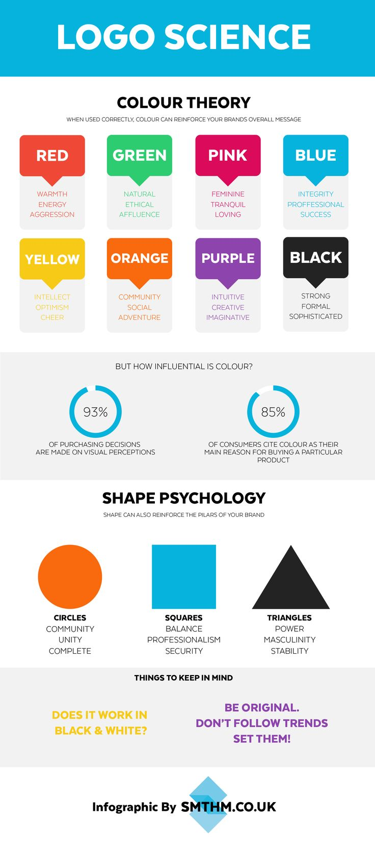 Infographic explaining infographics