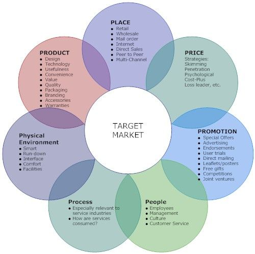 Digital marketing integrated marketing communications for Marcom strategy template