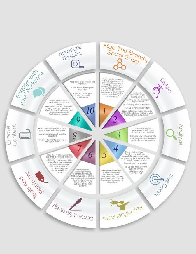 Business infographic social media strategy template social media social media strategy template social media news fbccfo Image collections
