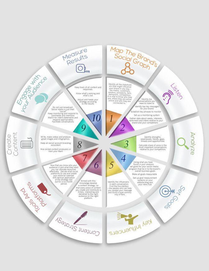 Business infographic social media strategy template social media social media strategy template social media news friedricerecipe Choice Image