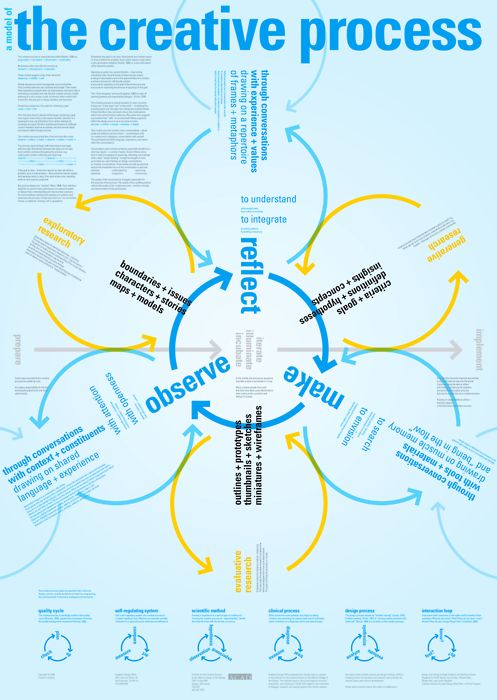 Business infographic : The Creative Process. Interpreted for ...