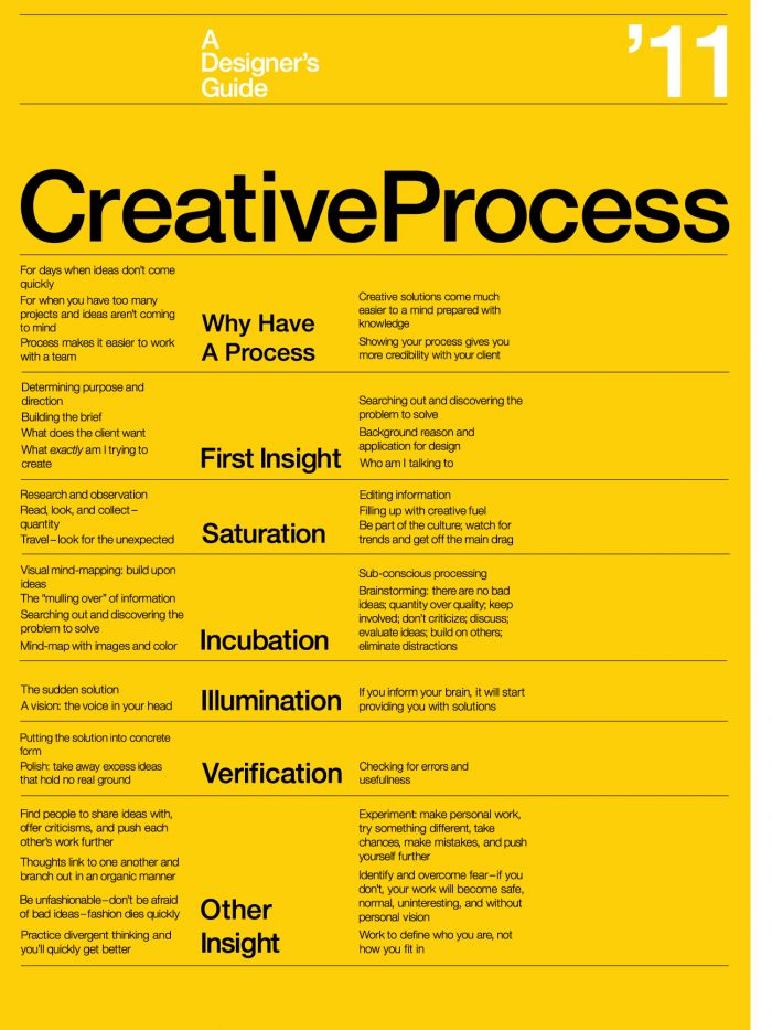 Business infographic : The Creative Process Poster « Jesse ...