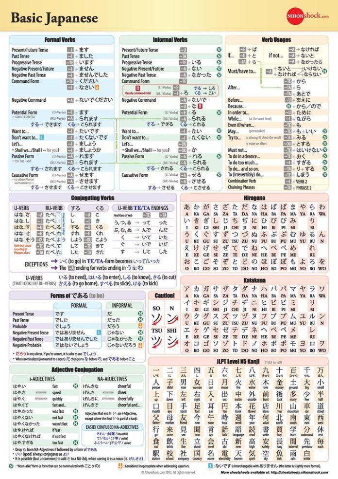 Educational Infographic Basic Japanese Grammar Chart Japanese - Language chart