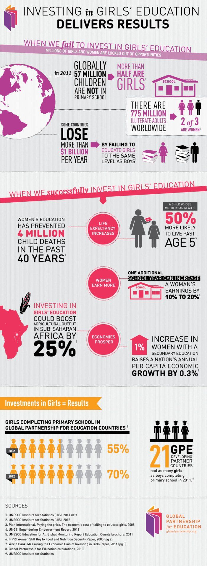 educational infographic : best education infographics - 2013