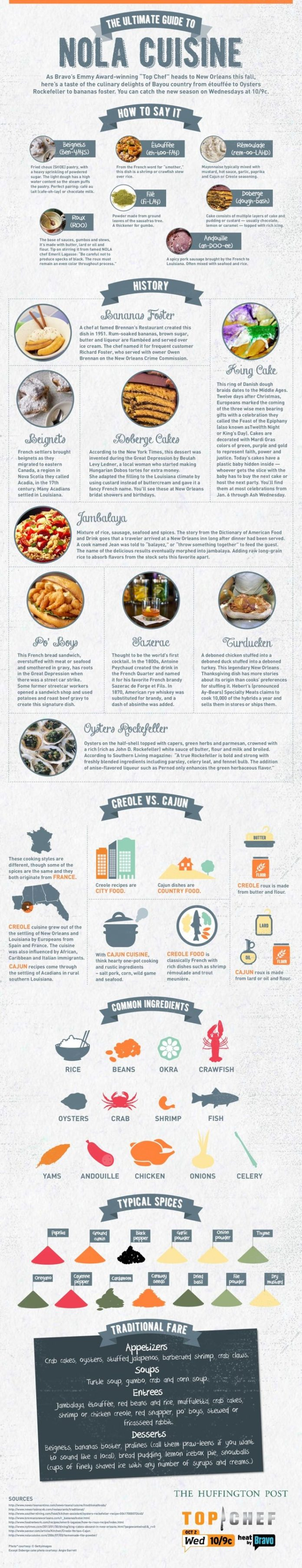 Food infographic infographic the ultimate guide to nola for Guide conception cuisine