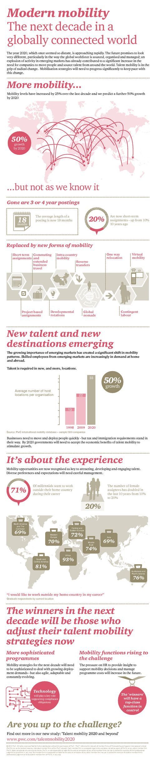 Talent Mobility 2020 And Beyond Pwc In The North Infographicnow Com Your Number One Source For Daily Infographics Visual Creativity