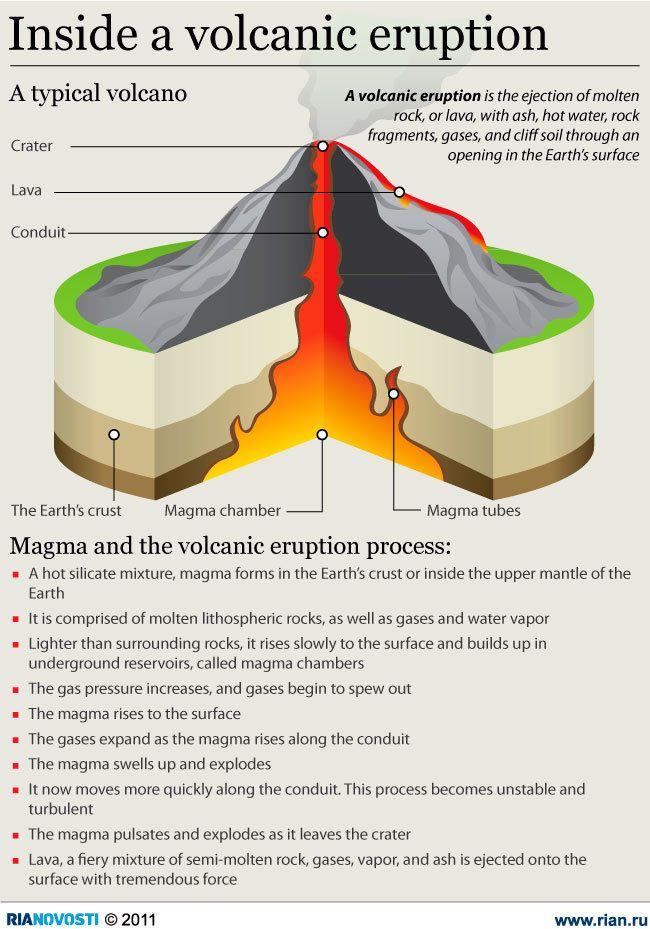 Volcano Diagram 3d Project Block And Schematic Diagrams