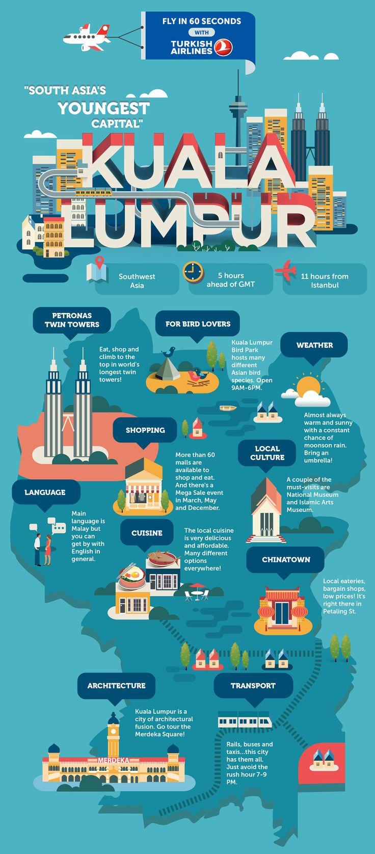 Travel Infographic Kuala Lumpur By Jing Zhang Agent