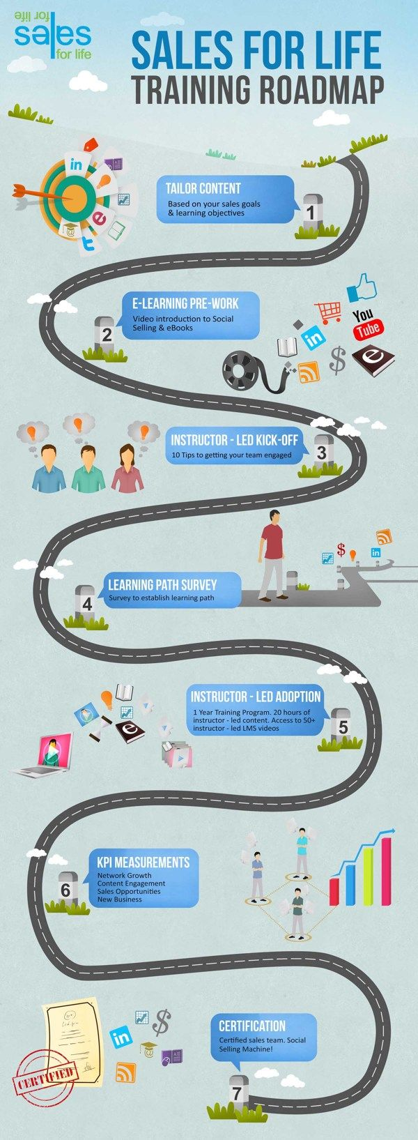 sales training roadmap infographic by mgl media via behance