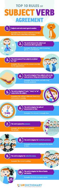 Educational Infographic 20 Rules Of Subject Verb Agreement