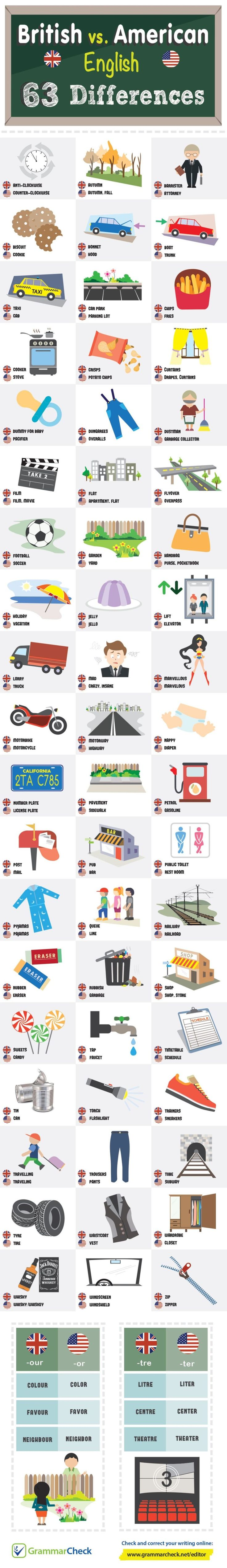 Educational Infographic 60 Everyday Words That Are