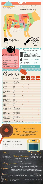 Educational infographic comment cuisiner le b uf - Cuisine et vin de france ...