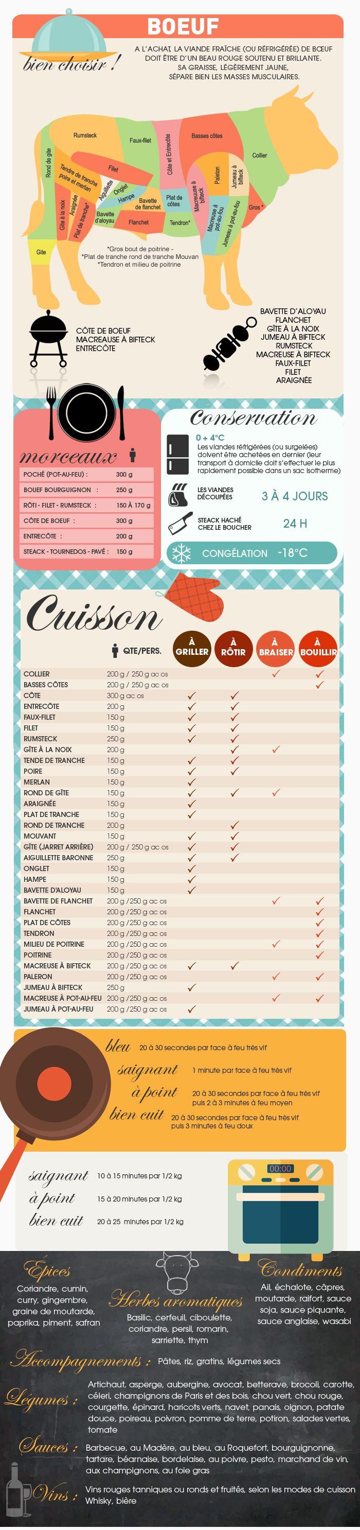 Educational infographic comment cuisiner le b uf - Cuisiner le paleron de boeuf ...