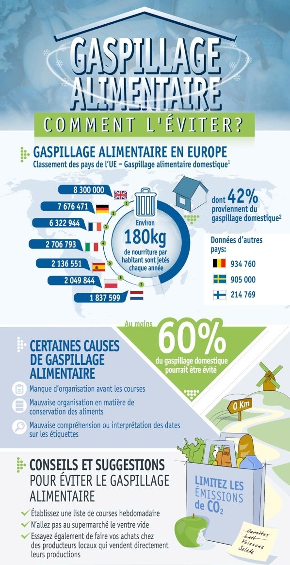 educational infographic   la journ u00e9e mondiale de l u0026 39 environnement contre le gaspillage