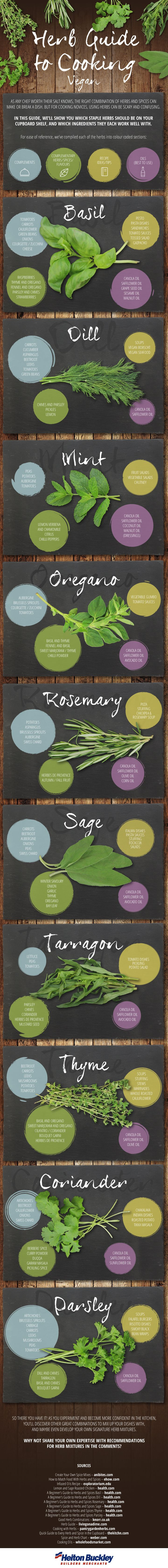 Food infographic - A Herb Guide to Cooking for Vegans