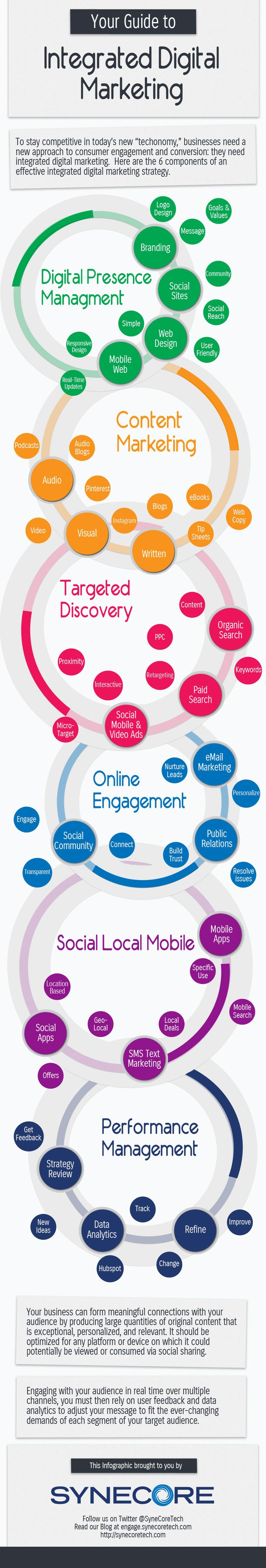 digital marketing strategy The golden age of hotel digital marketing presents a huge advantage for big brand hotels they have become their own publishers and agencies, creating hyper-targeted digital marketing campaigns.