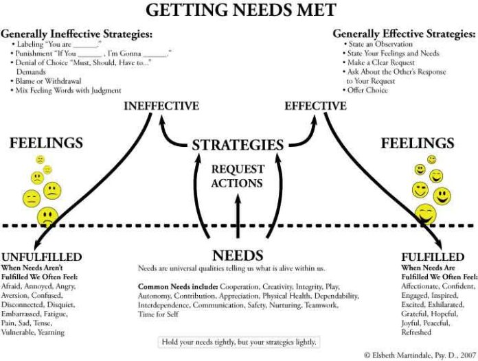 Psychology Getting Our Needs Met And Setting Healthy Boundaries In
