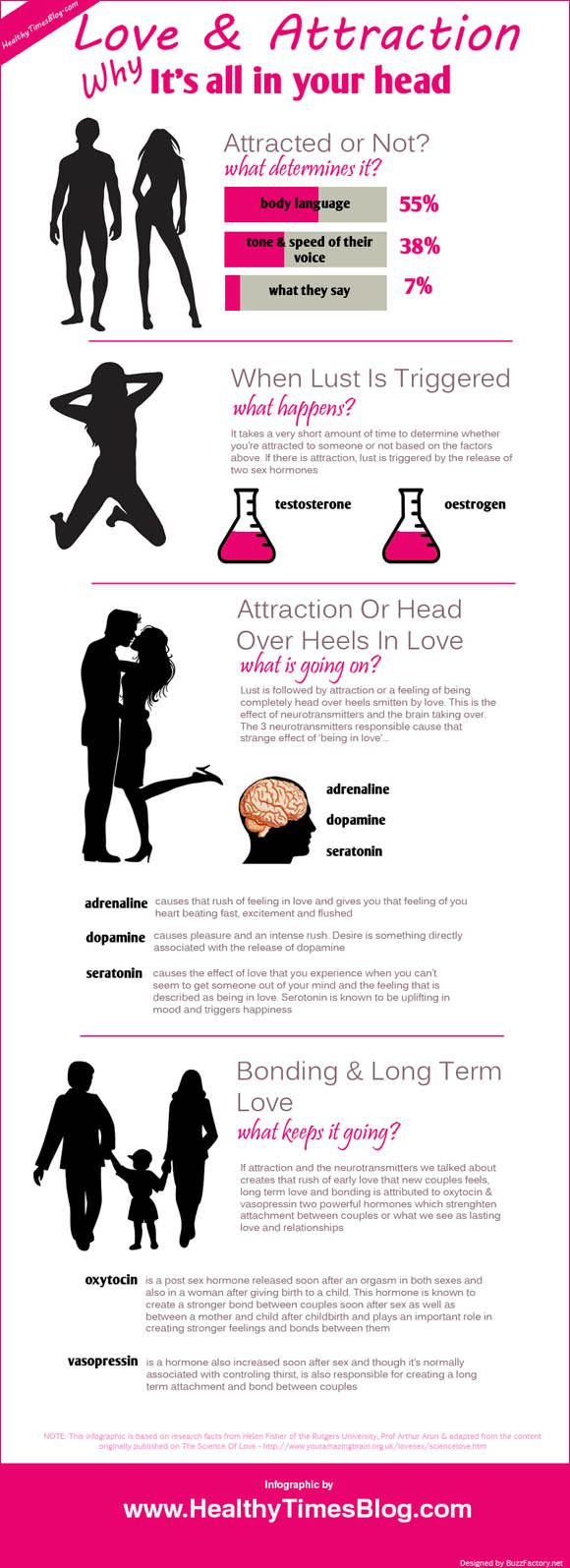 Psychology : #Love and #Attraction and why its all in your ...