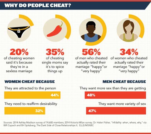 Psychology : Shocking Facts About Infidelity In Marriages