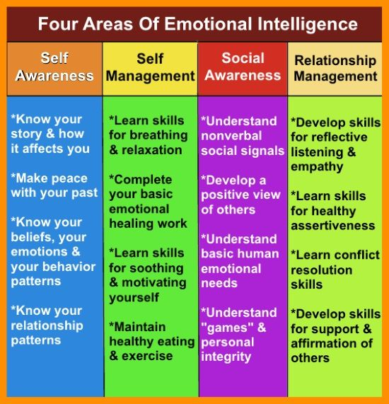 self awareness is at the foundation of personal life management skills This essay will examine my personal self development in relation to self-awareness and listening skills personal looking at my life, i the writepass journal.