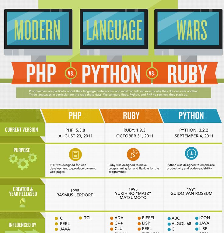 a comparison programming languages