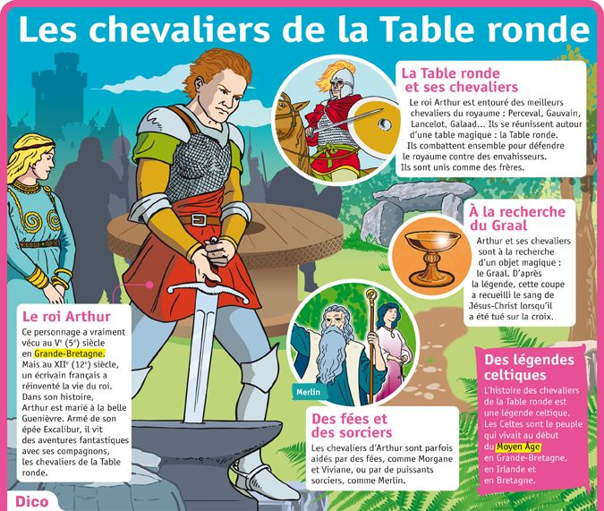 Chevaliers de table ronde canon - Les chevaliers de la table ronde lyrics ...