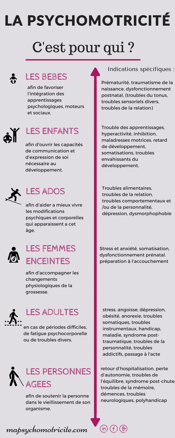 Educational Infographic La Psychomotricit 233 C Est Pour
