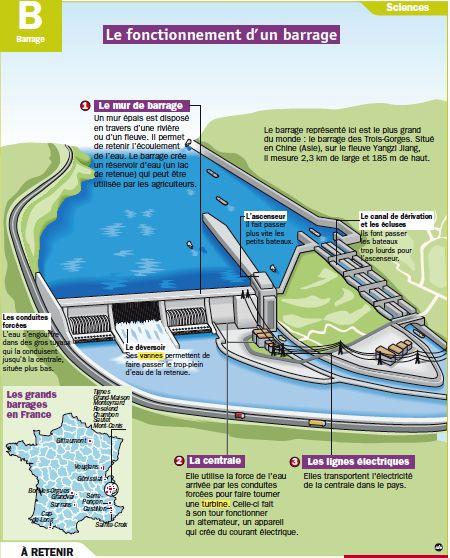 educational infographic le fonctionnement d un barrage infographicnow your number one