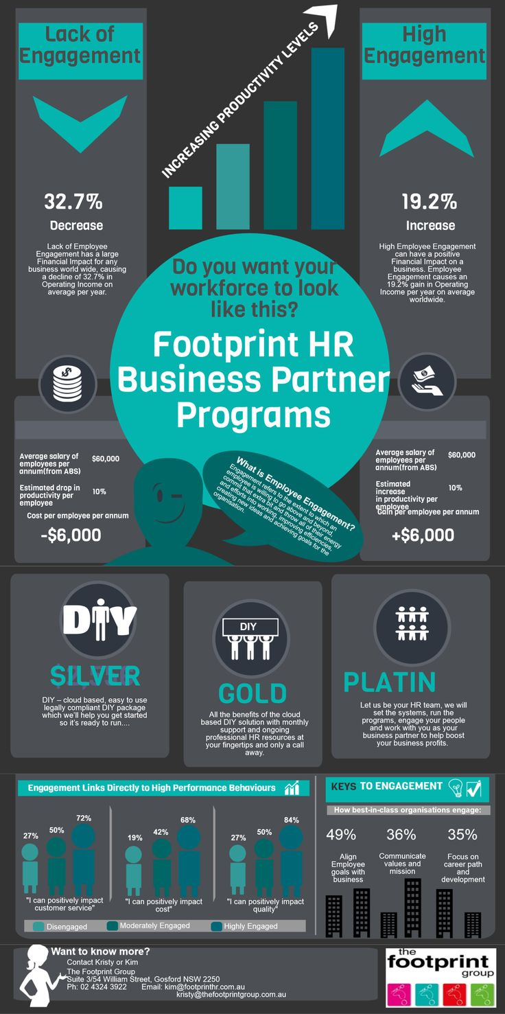 management   footprint hr business partner programs