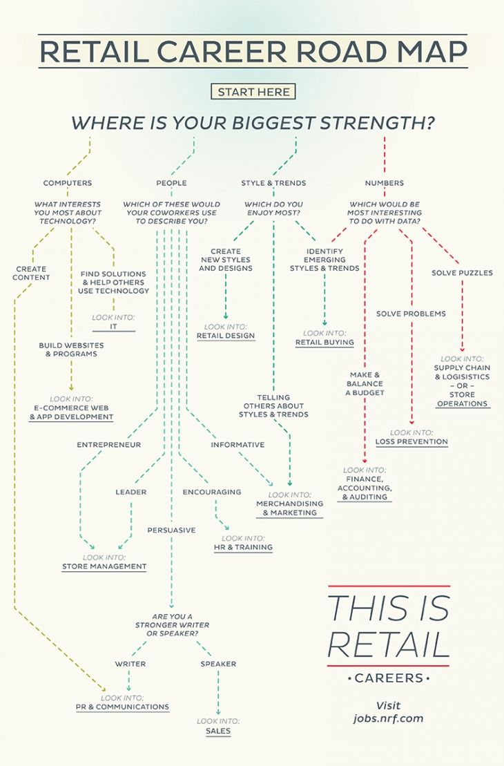 Management : Retail Career Road Map - InfographicNow.com | Your ...