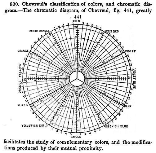 psychology   color theory