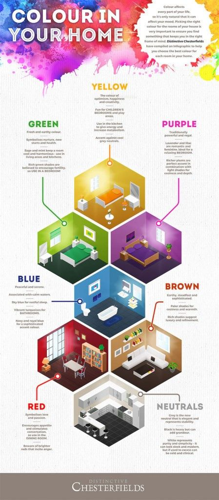 Psychology How The Colors In Your Home Change Your Mood
