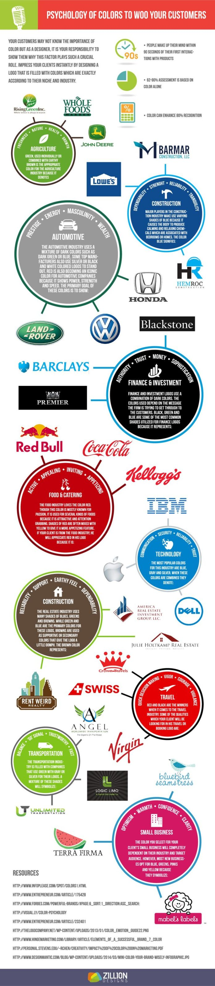 Color as a marketing tool used in fast food advertising