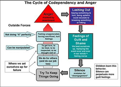 codependency family and co dependency this condition Substance abuse, co-dependency and family systems across generations co-dependency and it's origins l originally thought to only affect individuals directly involved with a chemically l current research in family systems is revealing that co-dependency is a condition that can emerge from.