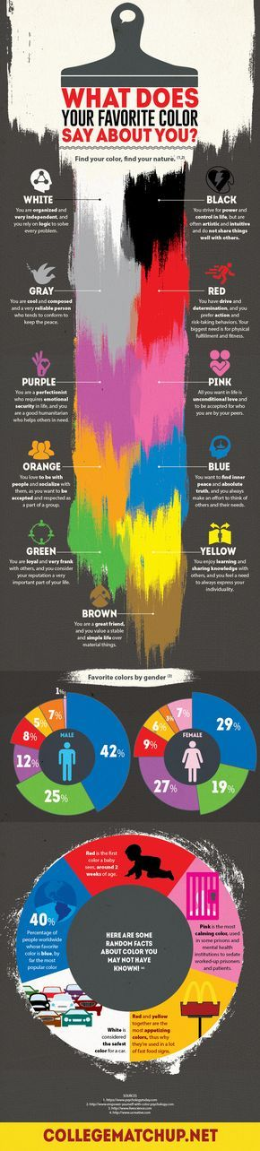 Psychology What Does Your Favorite Color Say About You