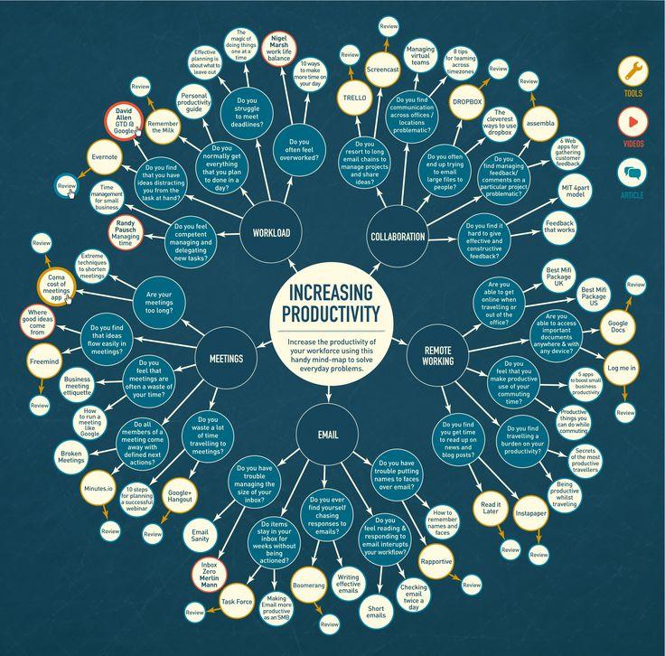 Mind Map Designs My Blog
