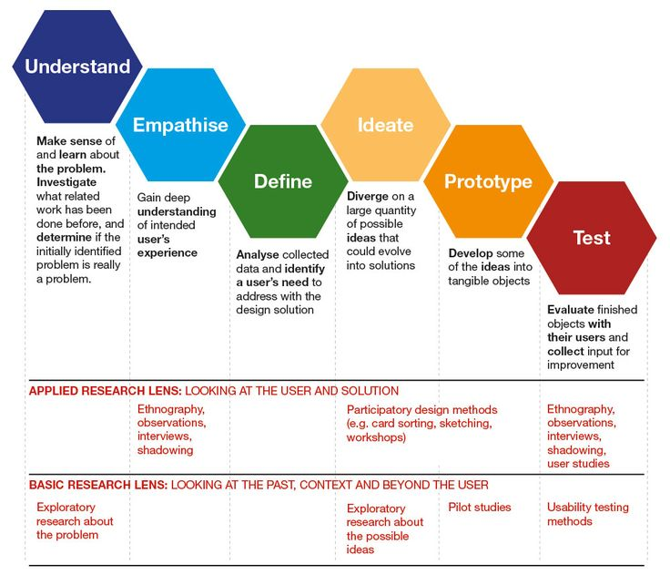 Business infographic : Proposed basic research lens for