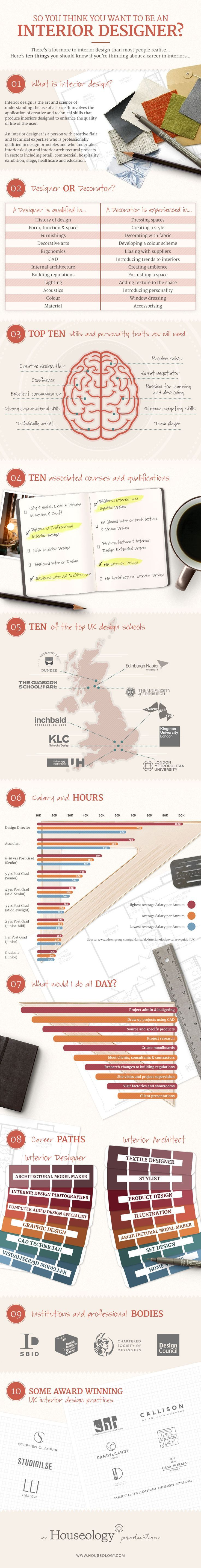Business Infographic Want To Be An Interior Designer Your Number