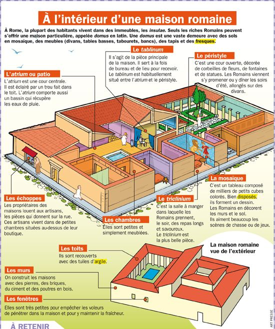 Educational Infographic A L Interieur D Une Maison Romaine Infographicnow Com Your Number One Source For Daily Infographics Visual Creativity