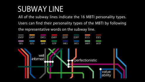Subway Map Of The Brain.Psychology Subway Personality The Mbti Map Brain Pickings