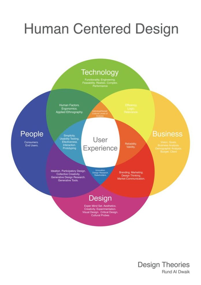 business infographic   this diagram was created to show how technology  business  people and