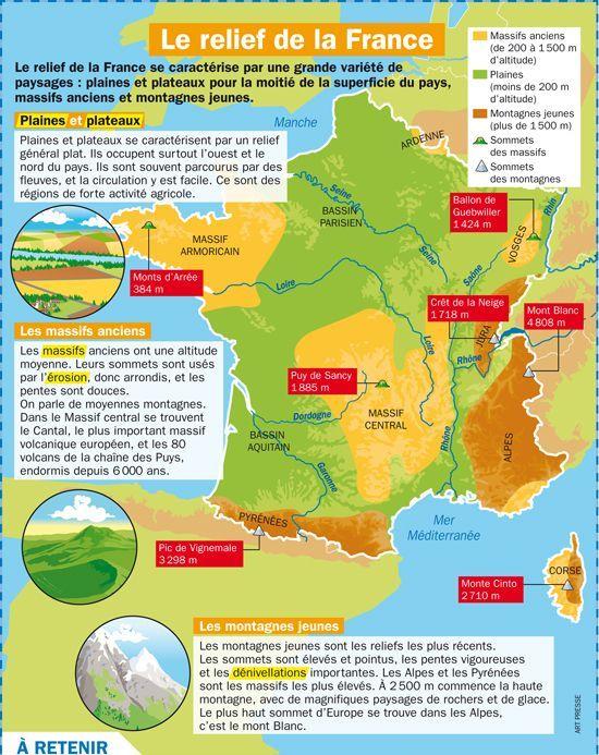 Educational infographic : Educational infographic : Le ...