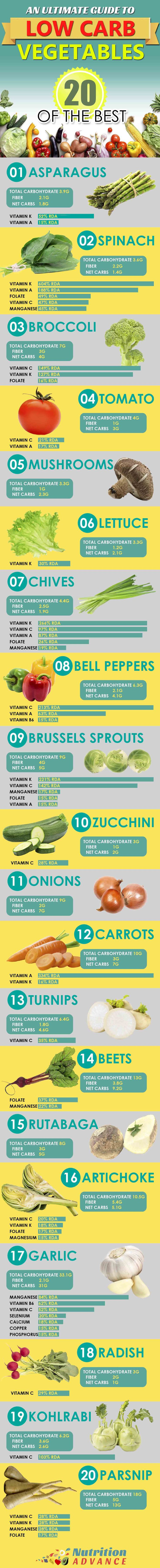 Food Infographic Here Are 20 Of The Best Low Carb Vegetables This